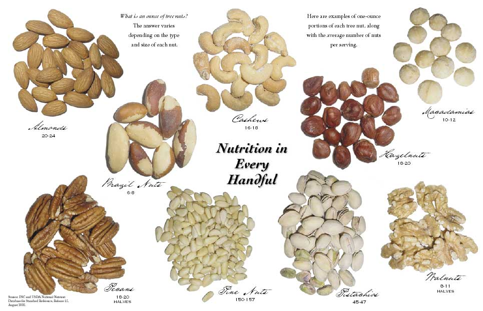 Overdoing Nuts « Nutrition by Eve: Moderation ...